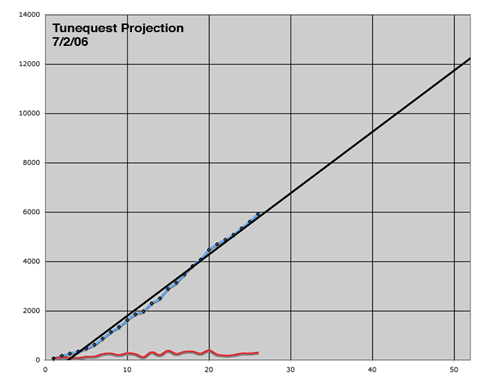 tunequest projection 7/2