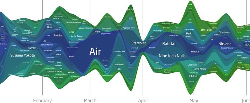 last.fm waveform 2007