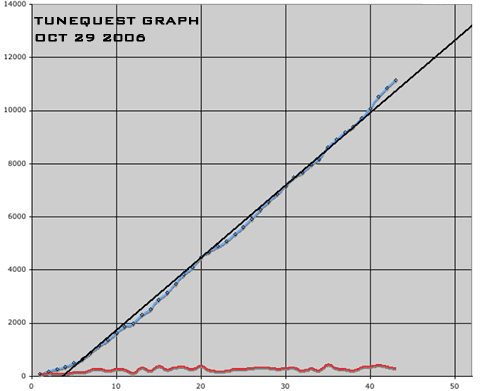 tunequest graph 061029