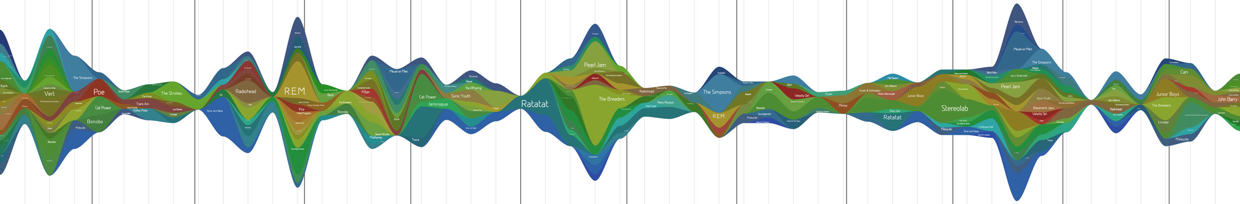 2008 music activity graph generated by LastGraph